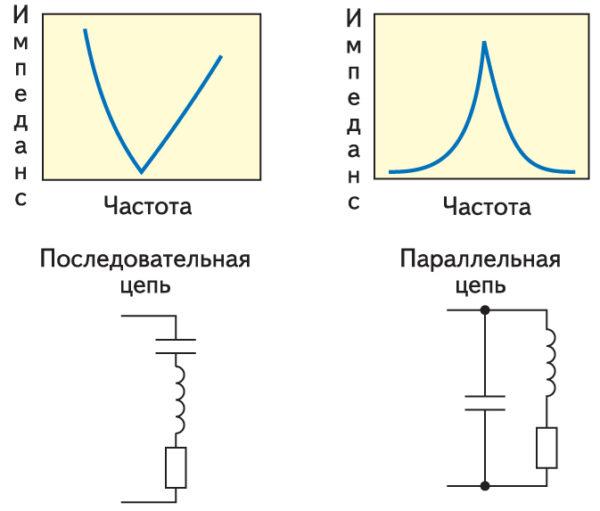Резонанс в последовательных и параллельных цепях