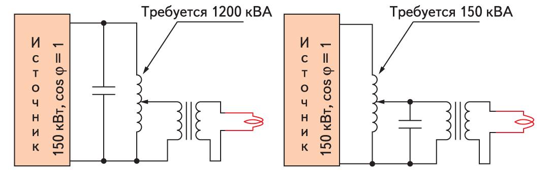 Особенности компенсации реактивной мощности в зависимости от различных способов включения автотрансформатора (150 кВт, Q = 8)