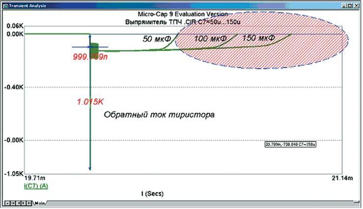 Кривая изменения тока при выключении проходного тиристора выпрямителя
