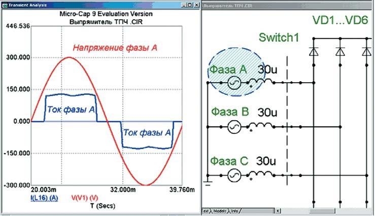 График напряжения и тока одной фазы сети питания выпрямителя