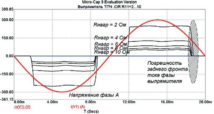 Сдвиг заднего фронта тока фазы выпрямителя при изменении активного сопротивления нагрузки