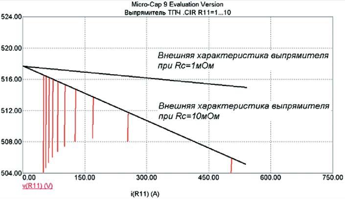 Внешняя характеристика трехфазного выпрямителя