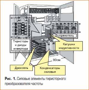 Силовые элементы тиристорного преобразователя частоты