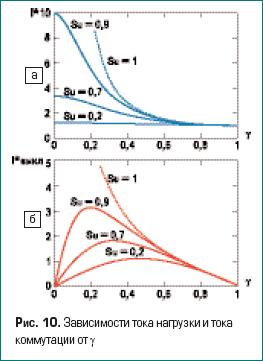 Зависимости тока нагрузки и тока коммутации от γ