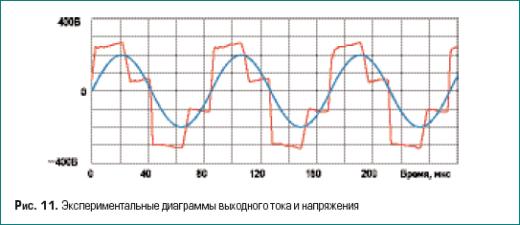 Экспериментальные диаграммы выходного тока и напряжения