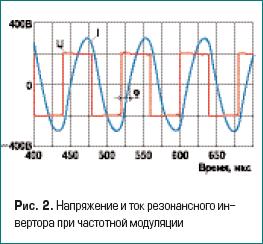 Напряжение и ток резонансного инвертора при частотной модуляции