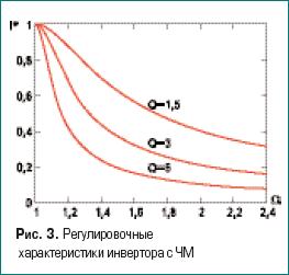 Регулировочные характеристики инвертора с ЧМ