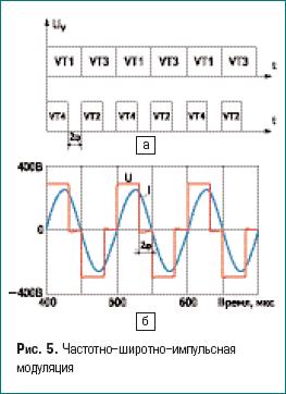 Частотно-широтно-импульсная модуляция
