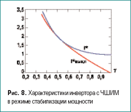 Характеристики инвертора с ЧШИМ в режиме стабилизации мощности
