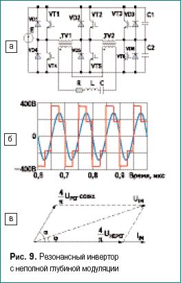 Резонансный инвертор с неполной глубиной модуляции