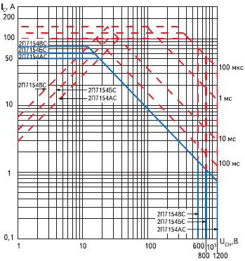 Область безопасной работы полевых транзисторов 2П (КП)7154АС, 2П(КП)7154БС, 2П(КП)7154ВС