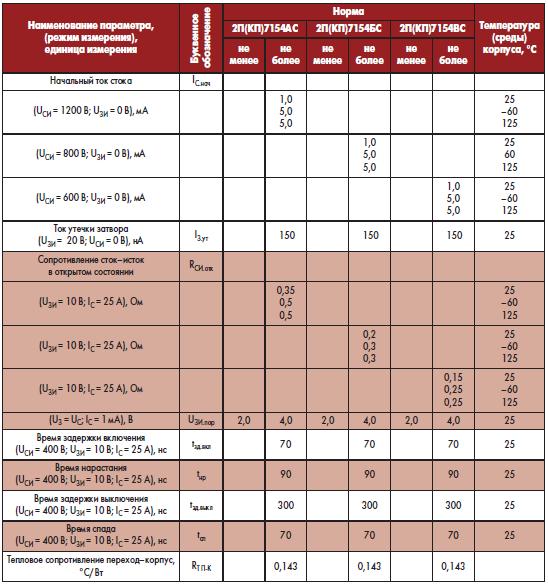 Электрические параметры и тепловое сопротивление транзисторов при приемке и поставке