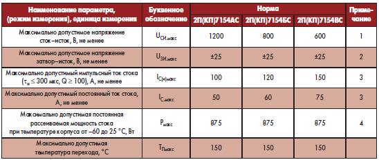 Предельно допустимые значения параметров электрических режимов эксплуатации силовых транзисторов