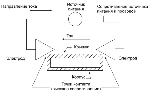 Типовая схема установки шовно-роликовой сварки