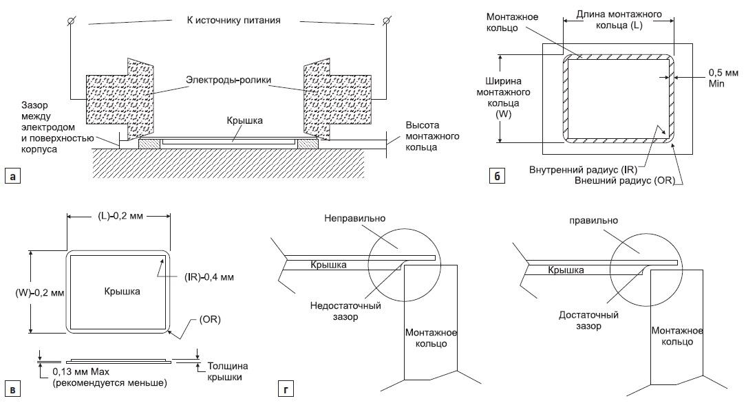 Схемы корпусов и крышек герметизируемых изделий