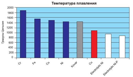 Температуры плавления различных материалов
