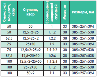 Технические характеристики модулей типа S-PhaseMod [1]