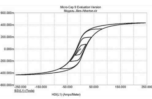 Гистерезисная характеристика кривой намагничивания нелинейного дросселя