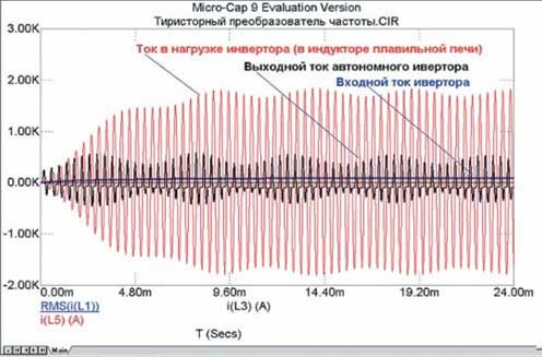 Графики переходного процесса при включении тиристорного инвертора