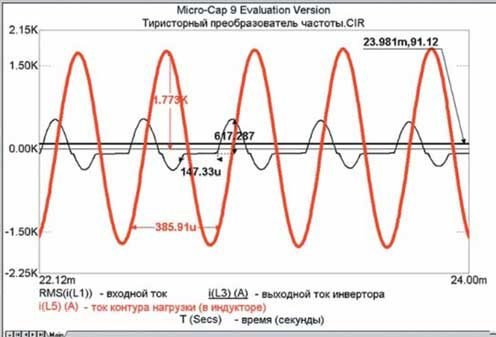 Установившиеся значения токов в ТПЧ для расчетного интервала