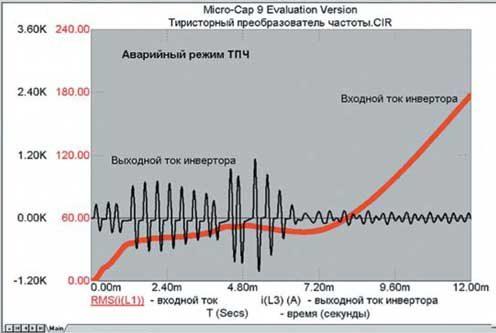 Временная диаграмма развития аварийного процесса в ТПЧ
