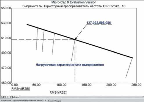 Нагрузочная характеристика мостового трехфазного выпрямителя