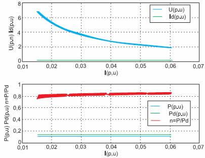 Электромагнитные и энергетические характеристики импульсного повышающего преобразователя постоянного напряжения с регуляторами_Т_Id* и _Id*_Id*