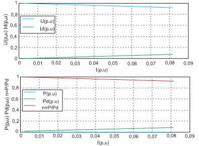 Электромагнитные и энергетические характеристики импульсного повышающего регулятора постоянного напряжения с регуляторами Id*_Id* при Id* = 1,1 x U//Ud