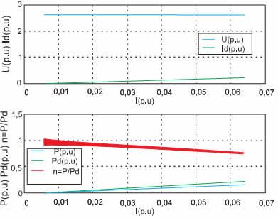 Электромагнитные и энергетические характеристики в преобразователе с регуляторами T_U*_Id* и U*_Id*_Id*