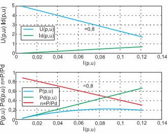 Электромагнитные и энергетические характеристики импульсного повышающего регулятора постоянного напряжения с независимым управлением