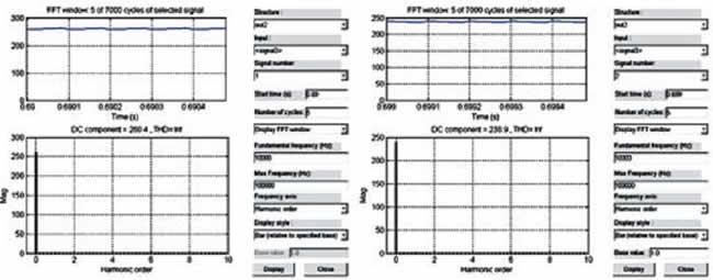 Электромагнитные процессы и спектры тока питания и напряжения нагрузки импульсного повышающего регулятора постоянного напряжения