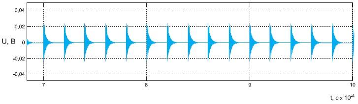 Временная диаграмма напряжения кондуктивной помехи