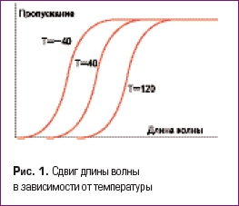 Сдвиг длины волны в зависимости от температуры