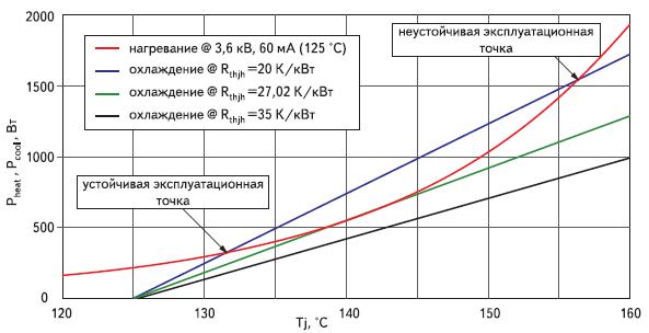 Баланс мощностей модуля для различных условий системы охлаждения