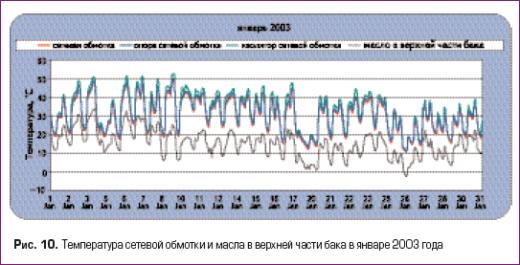 Температура сетевой обмотки и масла в верхней части бака в январе 2003 года