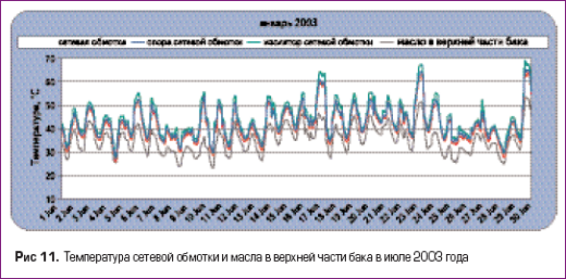 Температура сетевой обмотки и масла в верхней части бака в июле 2003 года