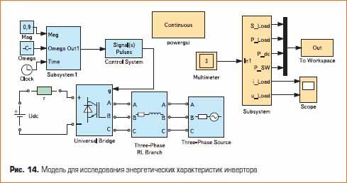 Модель для исследования энергетических характеристик инвертора