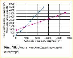 Энергетические характеристики инвертора