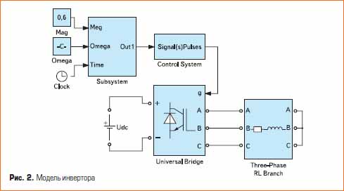 Matlab. Модель инвертора