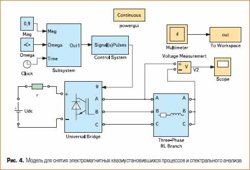 Модель для снятия электромагнитных квазиустановившихся процессов и спектрального анализа