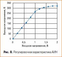 Matlab. Регулировочная характеристика автономного инвертора напряжения
