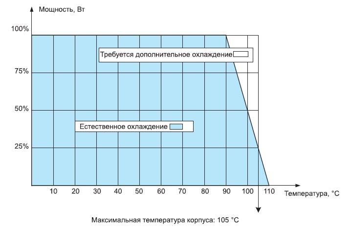 Зависимость выходной мощности HUGD-50 от температуры