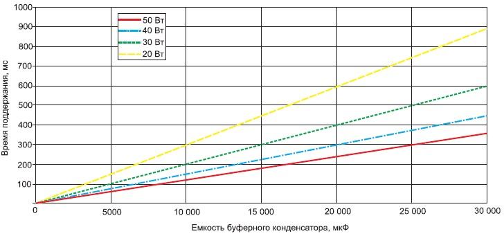 Выбор емкости буферного конденсатора взависимости от требуемого времени поддержания