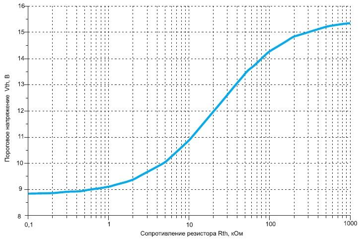 Зависимость порогового напряжения от номинала подключенного резистораRth
