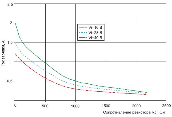 Зависимость тока зарядки от номинала резистора Rcl