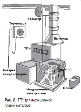 Тиристорный преобразователь частоты для индукционной плавки металлов
