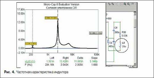 Частотная характеристика индуктора