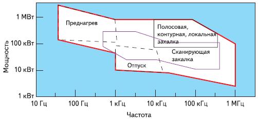 Типичные области применения индукционного нагрева