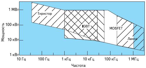 Типы инверторов для индукционной термообработки