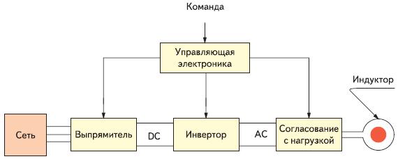 Упрощенная диаграмма функционирования источников питания для индукционного нагрева